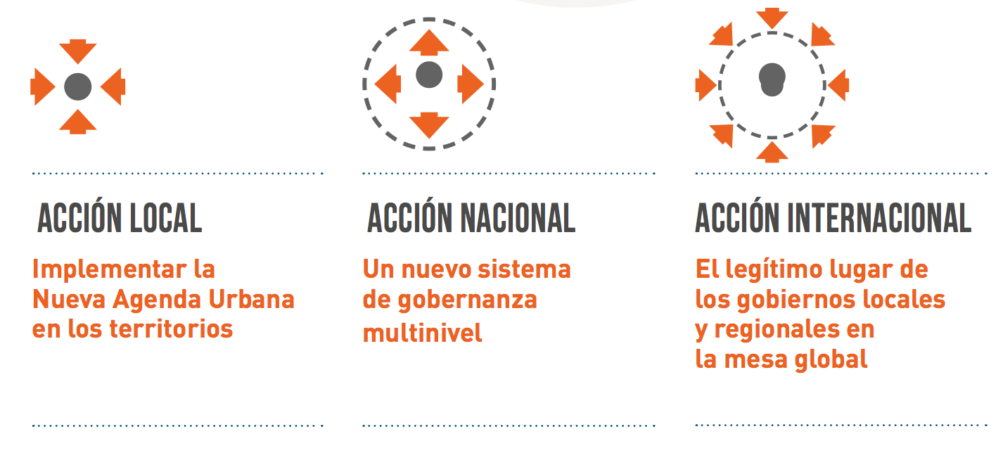 Agenda Global: acción local, nacional e internacional