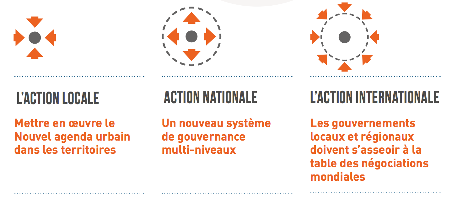 Agenda Mondial: action locale, national et internationale
