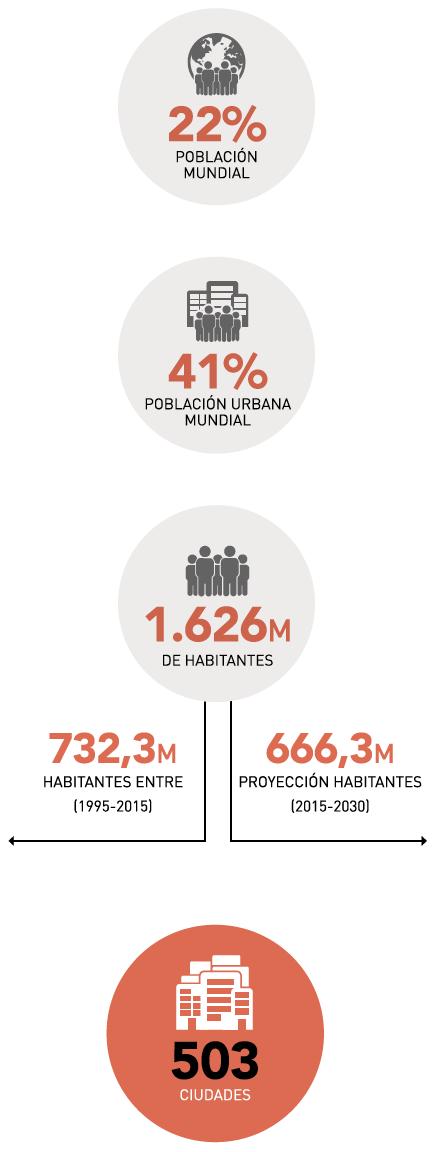 Ciudades metropolitanas y periféricas infografía