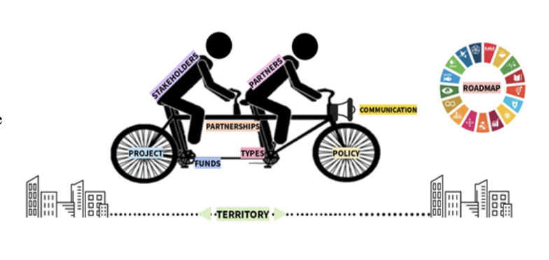 Image 2: Graphic of bicycle introducing key elements of decentralized cooperation (Stakeholders, partners, project, funds, typology, policy, communications, and partnerships) with the SDGs as the roadmap.