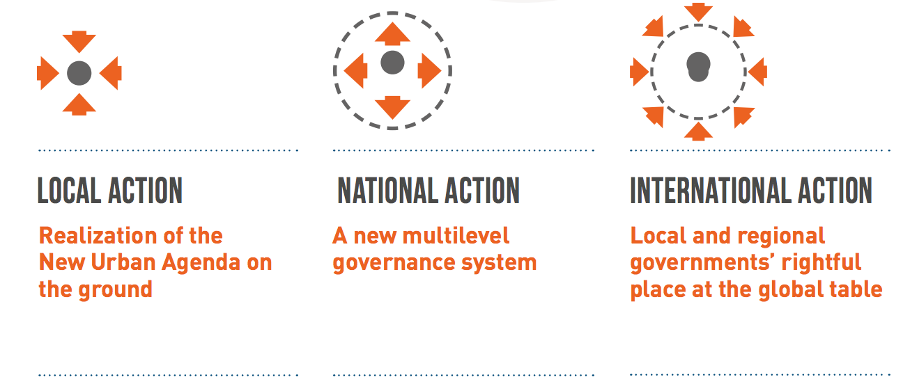 LGlobal Agenda: local, national and international action