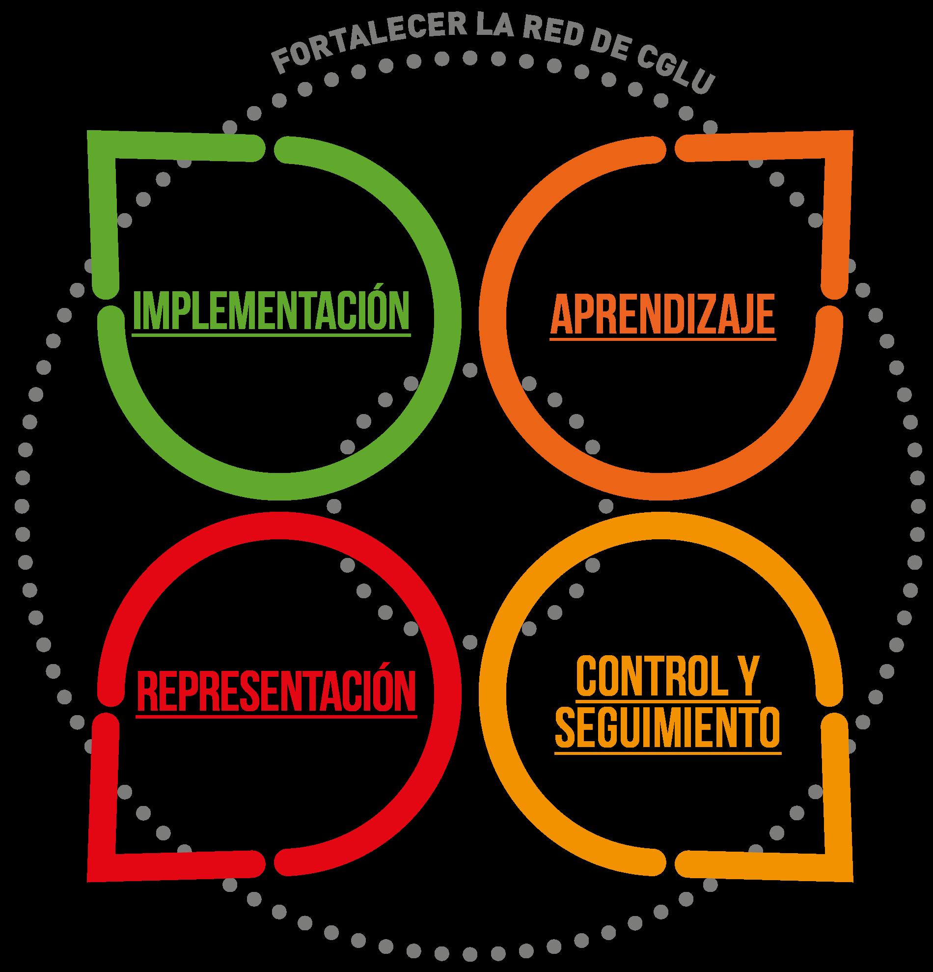 Fortalecer la red de CGLU: aprendizaje, representación, implementación, control y seguimiento