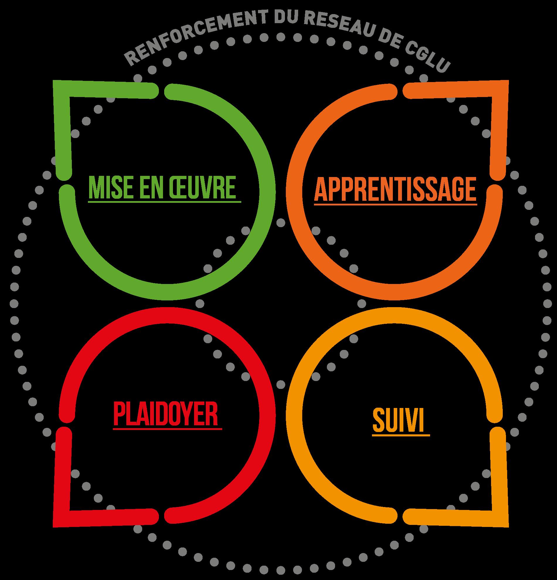 Renforcement du reseau de CGLU: apprentissage, plaidoyer, mise en oeuvre, suivi