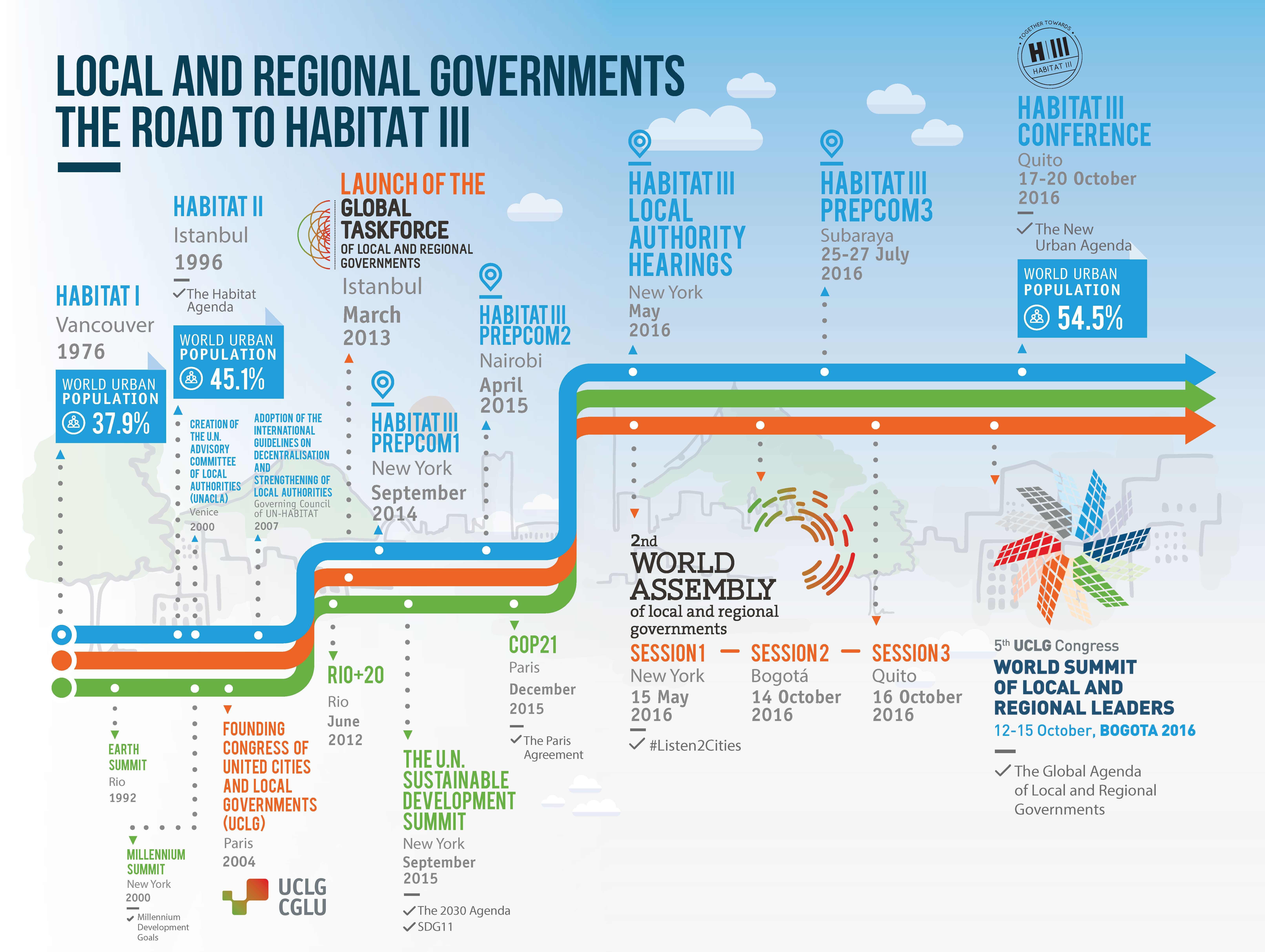 Local Governments the road to HabitatIII