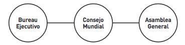 Bureau Ejecutivo Consejo Mundial