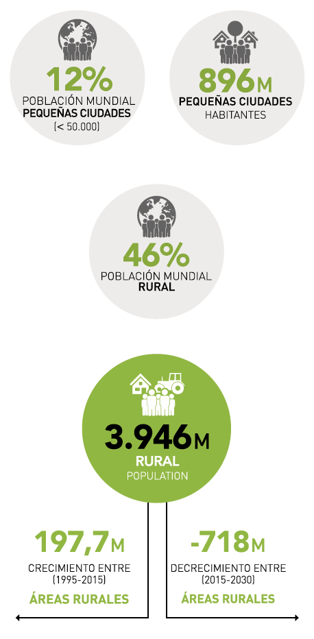 Territorios: regiones, pequeñas ciudades, y municipios rurales infografía