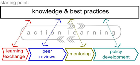 knowledge and best practices